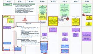 Exemple planning stratégie projet