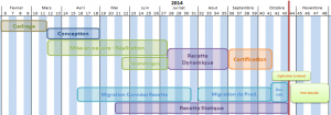macro-planning Gantt