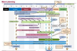 Macro-planning projet