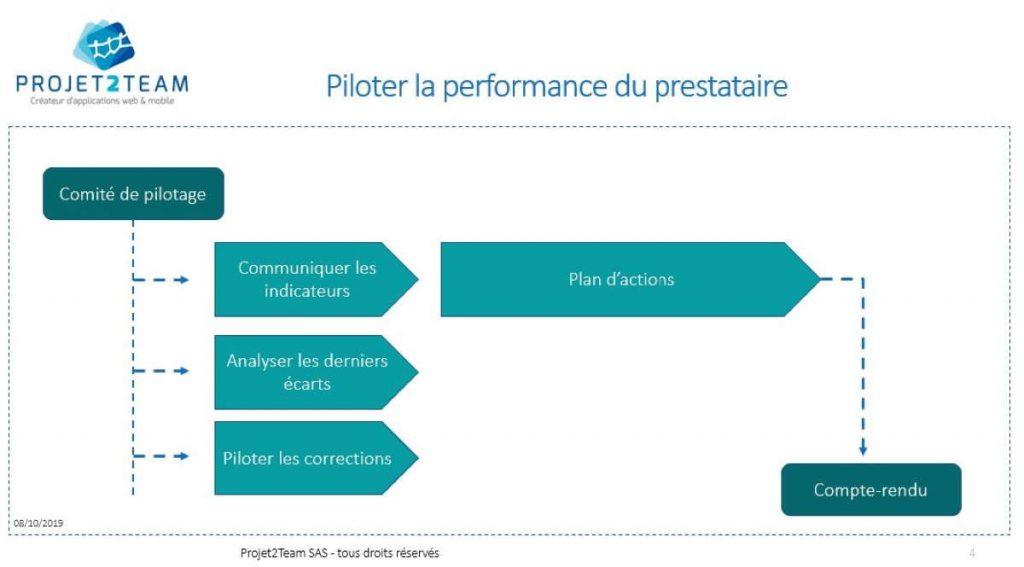 Piloter la performance du prestataire