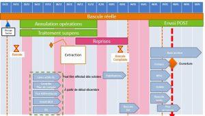 Planning détaille opérationnel projet