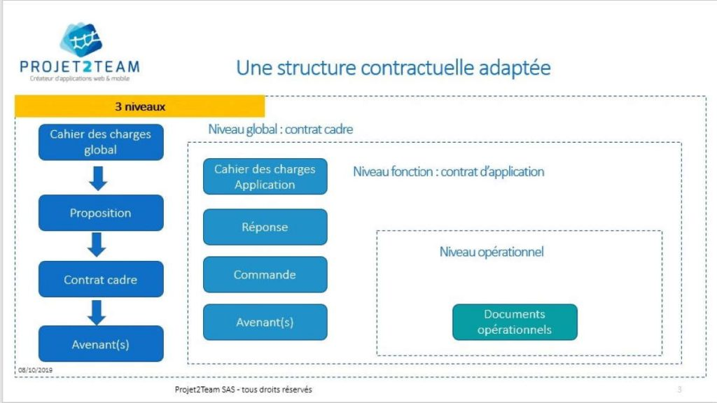 Strructure contractuelle adaptee