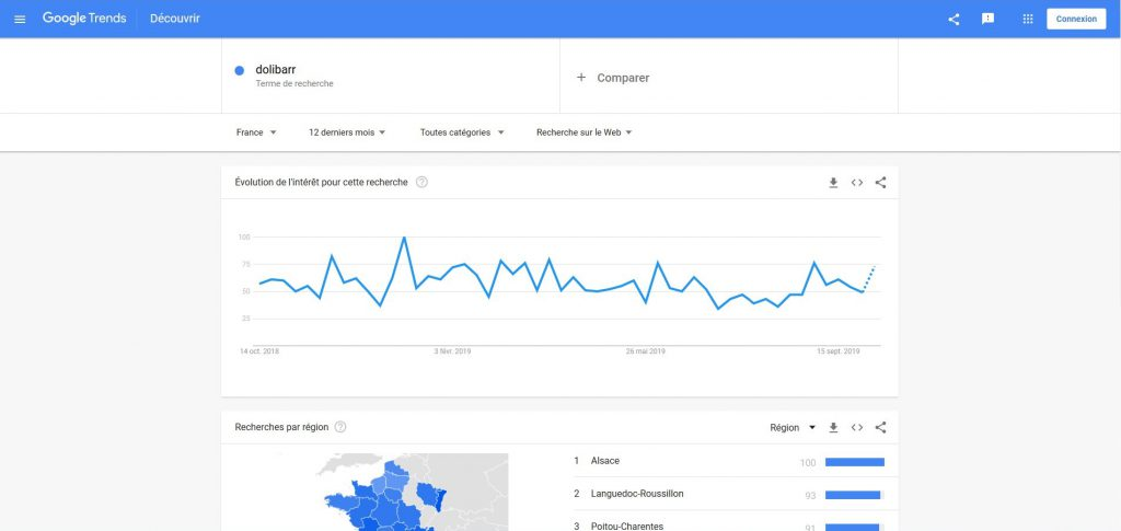 Wordpress Google Trends