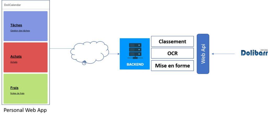 Numérisation facture OCR Deep learning