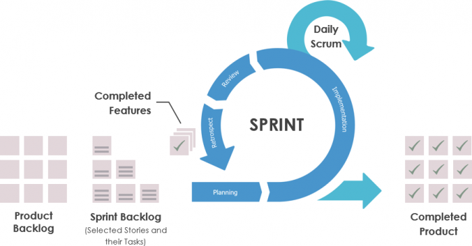 Sprint - itération - agile