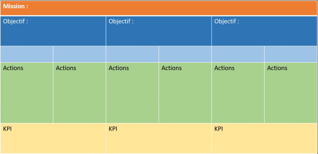 Tableau des objectifs projet